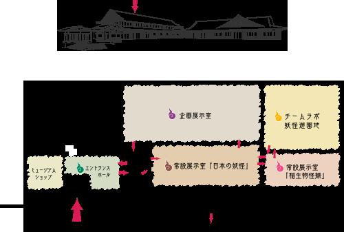 博物館フロアマップ